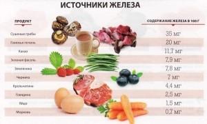 продукты повышают гемоглобин