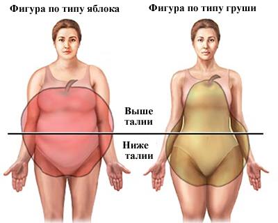 Фигура типа яблоко как похудеть в животе