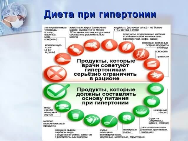 диета гипертоника