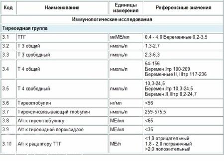 Иммунохимический анализ крови расшифровка ттг Справка в ГАИ 003 в у Ярославский район